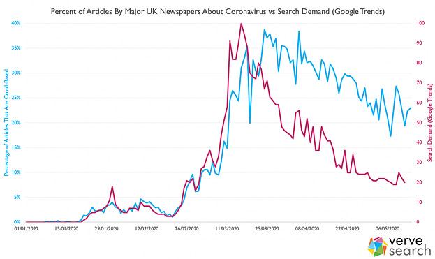 coronavirus in the news vs search demand