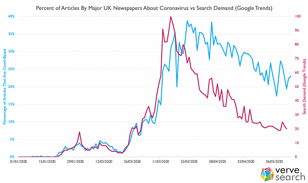 coronavirus in the news vs search demand